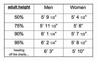 adult height table percentiles
