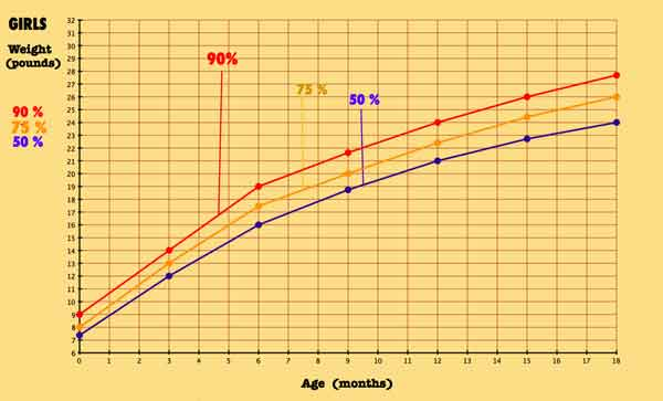 Similiar 6 Month Old Percentile Chart For Babies Keywords