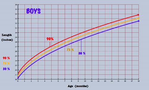 Boy Baby Growth Chart
